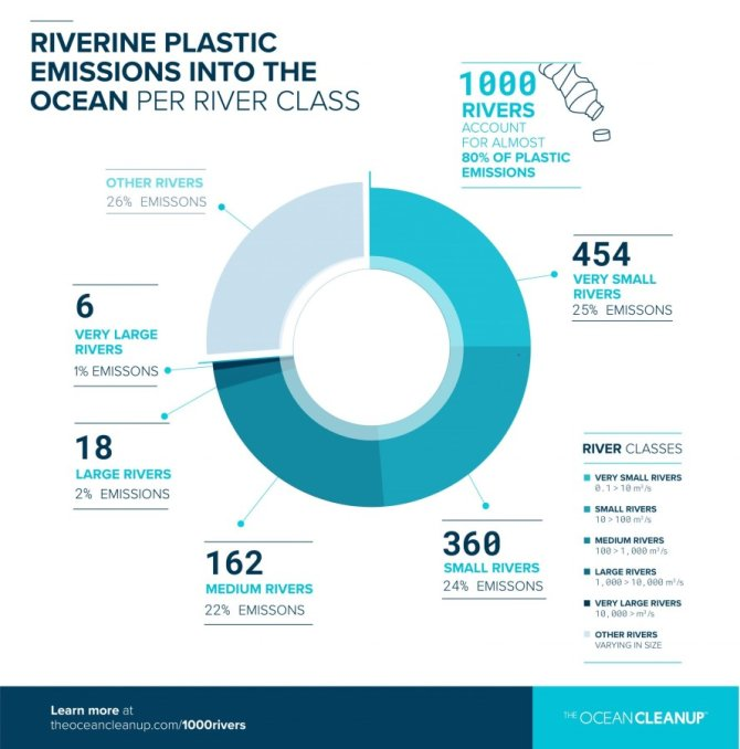 Plastic Emissions per River Class