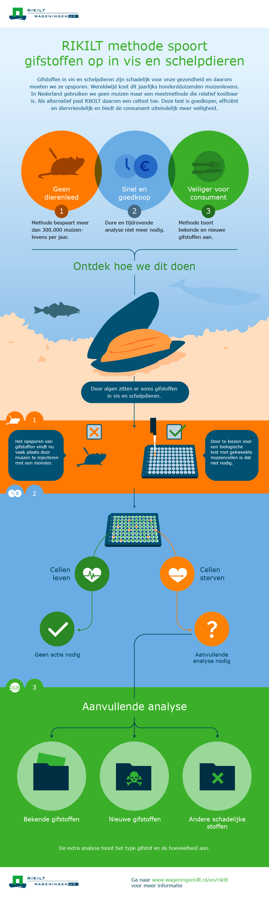 1366_RIKILT_Infographic_MarineToxine_NL_20160721_WUR WEBSITE BREED.png