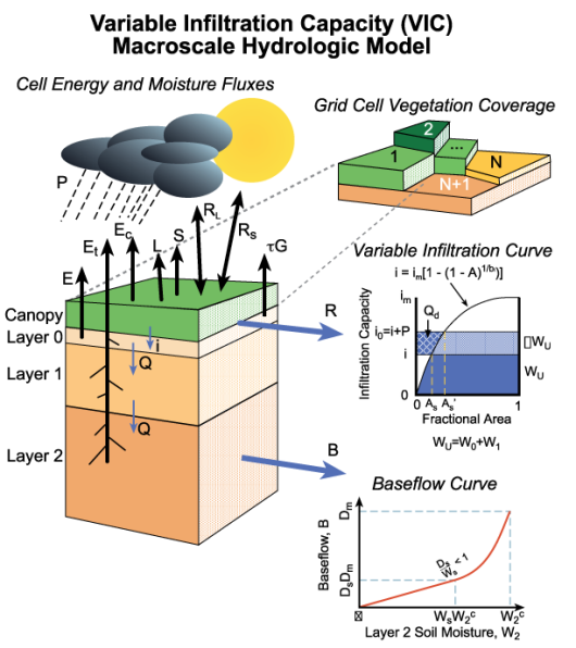 Figure: Concept of VIC macro-scale hydrological model (source: VIC-website University of Washington)