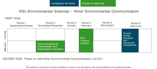 MSc Environmental Sciences - Minor Environmental Communication.jpg