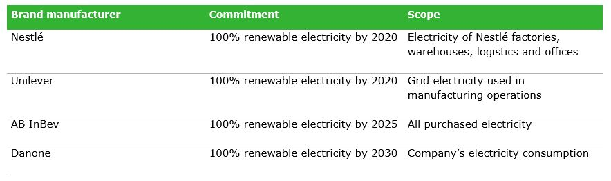 Table 3: Renewable energy commitments that seem similar, but differ significantly in scope