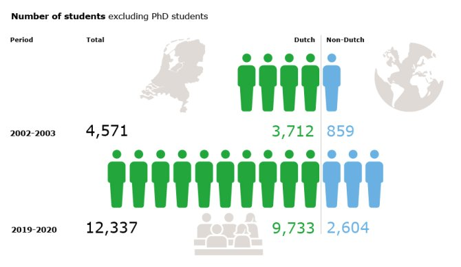 Number of students 2019, excluding PhD students