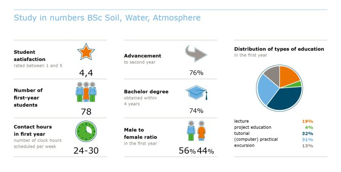 Study in numbers BSc Soil, Water and Atmosphere
