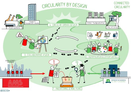 circularity by design