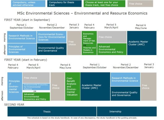 MSc Environmental Sciences - thesis track Environmental and Resource Economics.jpg