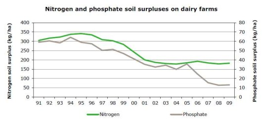 Nitrogen and phosphate soil surpluses on dairy farms.jpg