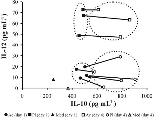 Figure 2: Balance between IL-12 and IL-10 production by hPBMC stimulated for 1 or 4 days with bacteria of different Lactobacillus strains. Ac=L. acidophilus; Pl=L. plantarum; Med=unstimulated