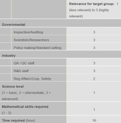 Relevance for target group Food Related Hazards