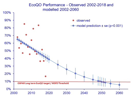 Model to predict trend and point in time when the long-term policy target for ecological quality may be reached.