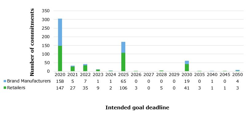 Figure 2: Intended goal deadline of sustainability commitments, excluding year-to-year goals