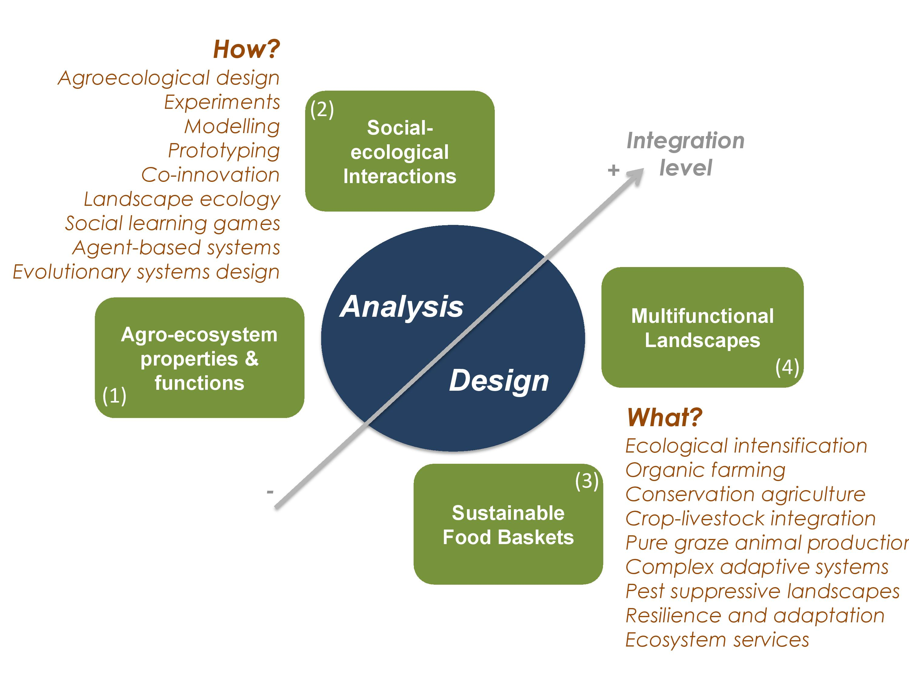 systems analysis design and integration Wisdom matrix serves businesses with award winning full service cost effective software and system solutions through robust best practices in systems and software.