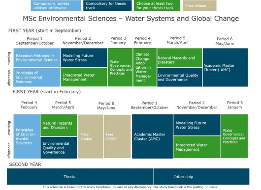 MSc Environmental Sciences - Water Systems and Global Change.jpg