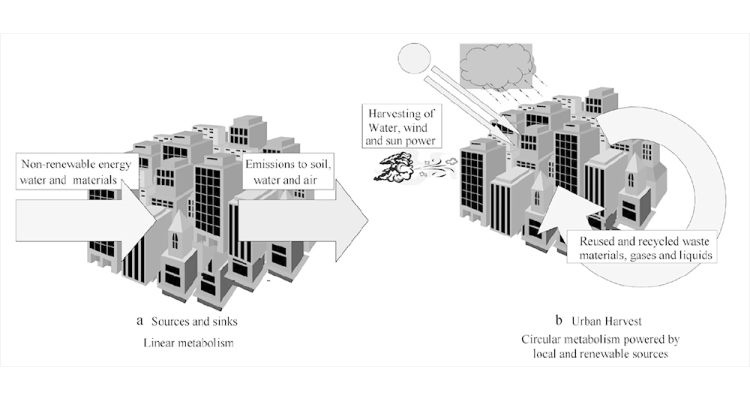 After Agudelo et al., 2012 'Harvesting urban resources towards more resilient cities' Journal Resources, Conservation and Recycling Volume 64, Pages 3–12