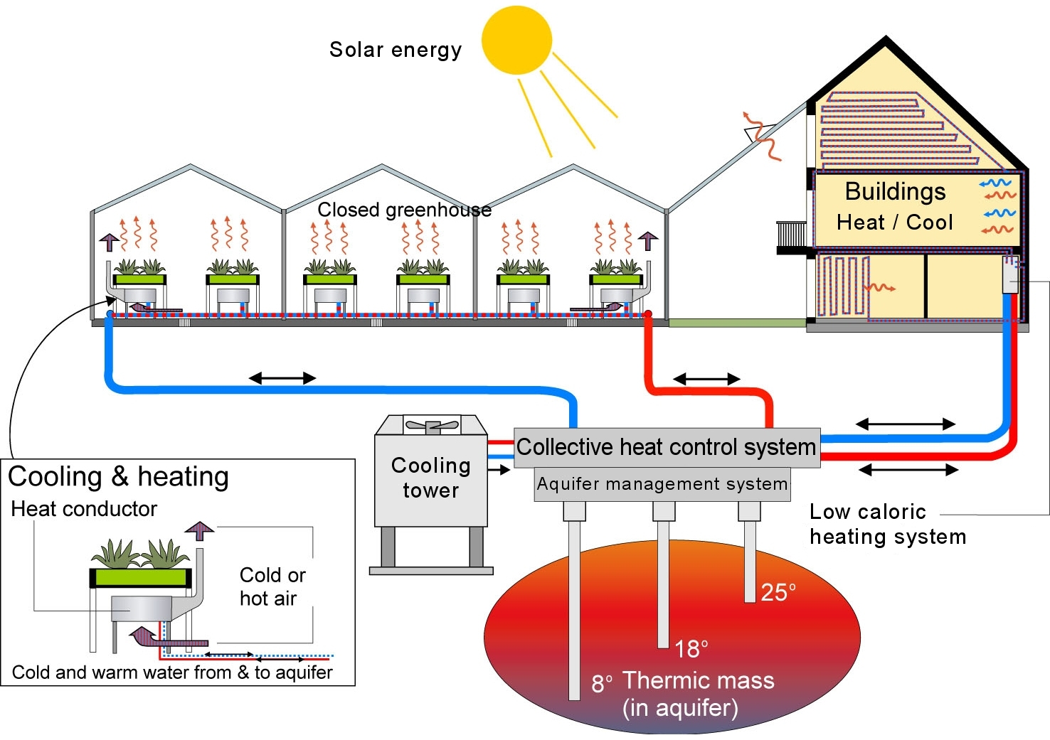 Heating greenhouses with their own hands. Heating system: scheme