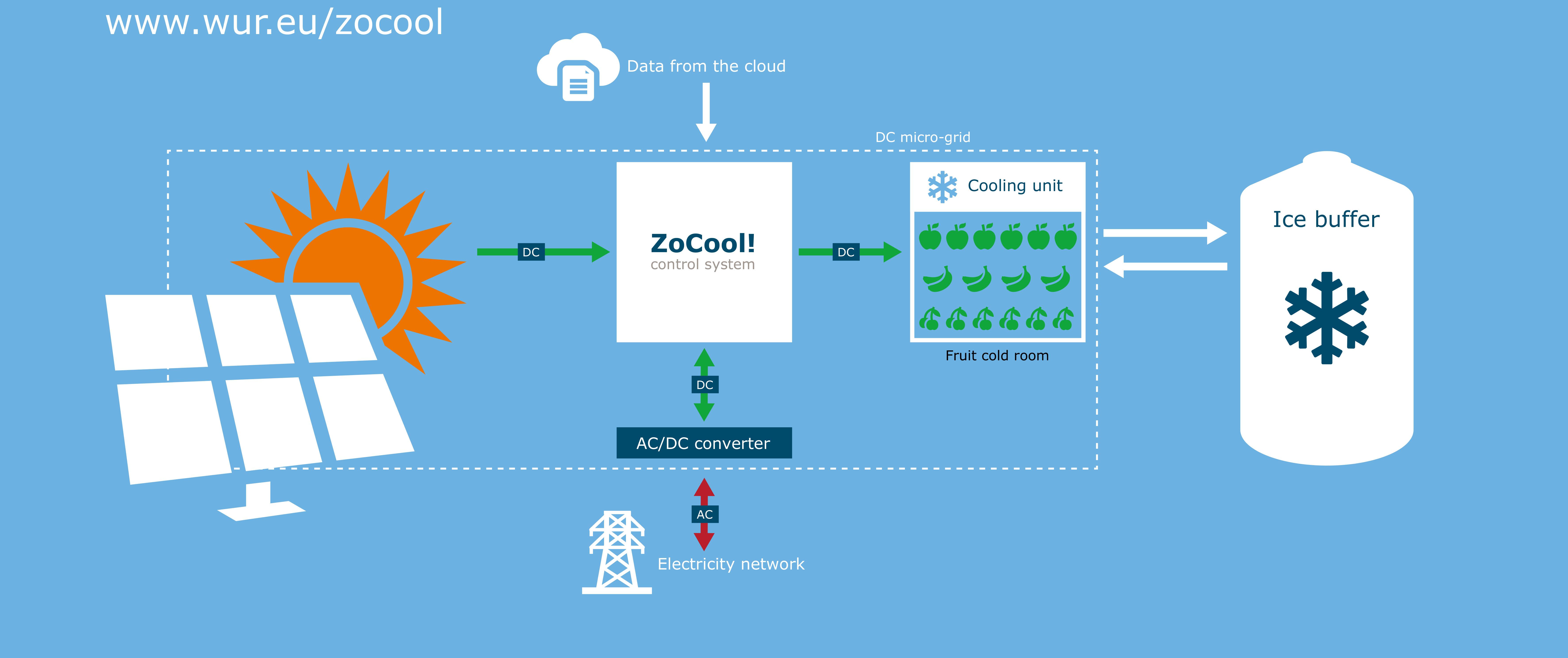 ZoCool! Smart cooling using solar energy - WUR