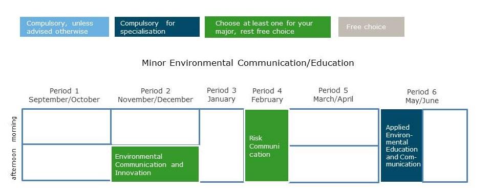 thesis on environmental education
