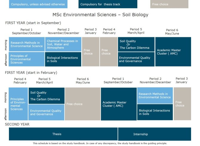 MSc Environmental Sciences - Soil Biology.jpg