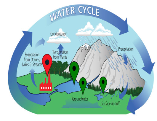 Fig. 1. The water cycle.