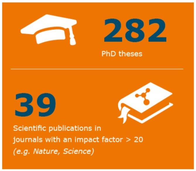 Number of PhD-theses 2019 and Scientific publications 2019