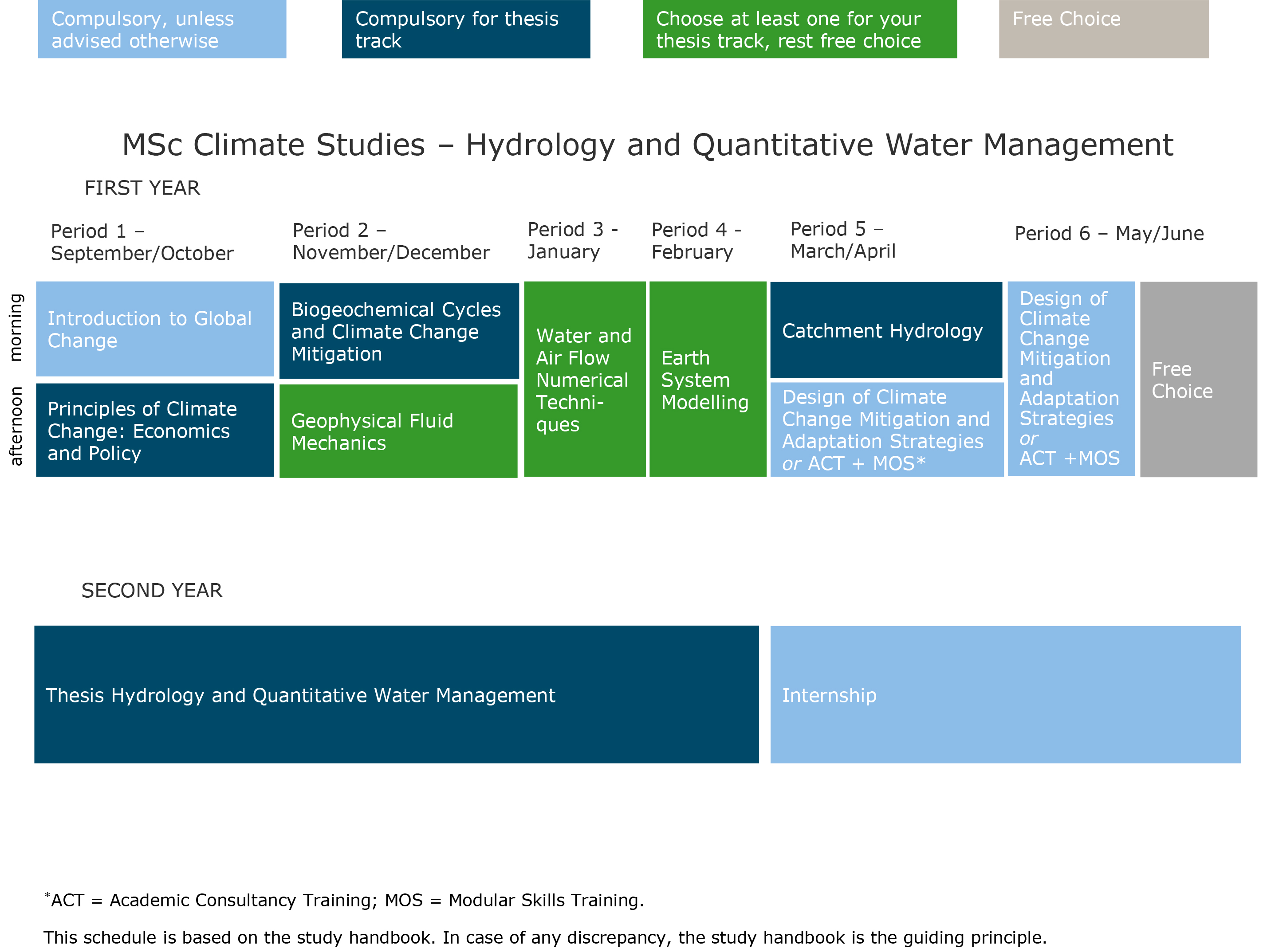 thesis on water quality management