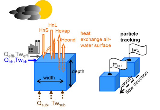 Figure 1. Concept of RBM stream temperature model and schematic of reverse particle tracking method. Abbreviations are used for water temperature (Tw) and flow (Q) of tributaries (trb), subsurface (sub) and thermal effluents (effl), net shortwave solar radiation (HnS), net longwave atmospheric radiation (HnL), evaporative/latent heat flux (Hevap) and conductive/sensible heat flux (Hcond) (van Vliet, 2012).