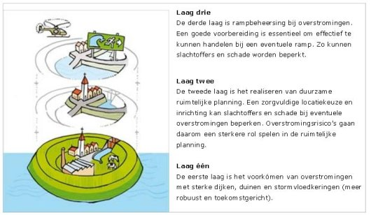 Three coastal safety layers are defined within the multi-layered safety concept