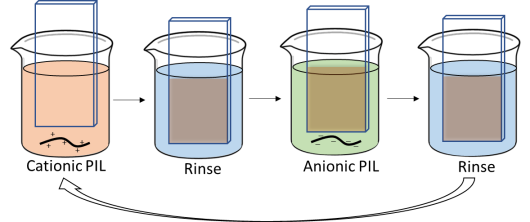 Figure 1 - Sequential deposition of oppositely charged polyionic liquids (PILs) towards fabrication of nanostructured thin films.