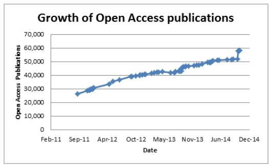 Growth of Wageningen Open Access publications since February 2011