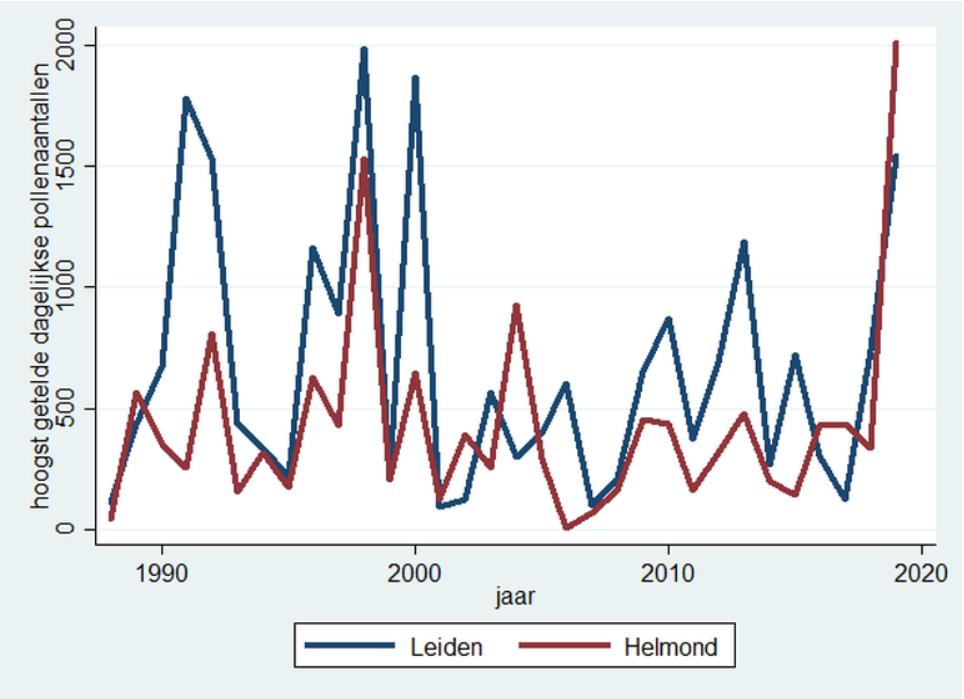 df2f58b1d1e Het hoogst getelde aantal pollen op één dag in de afgelopen 32 jaar in het  LUMC