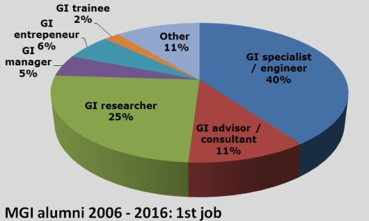 Jobs of MSc Geo-Information Science graduates